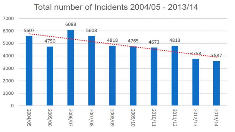 Shows graph or reduction in incidents over past decade